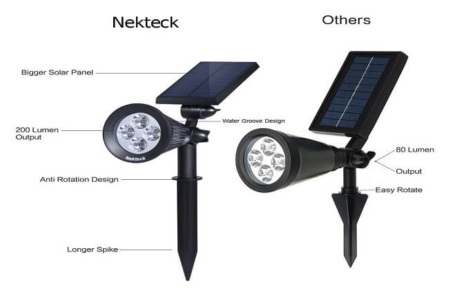Nekteck Solar Lights Outdoor